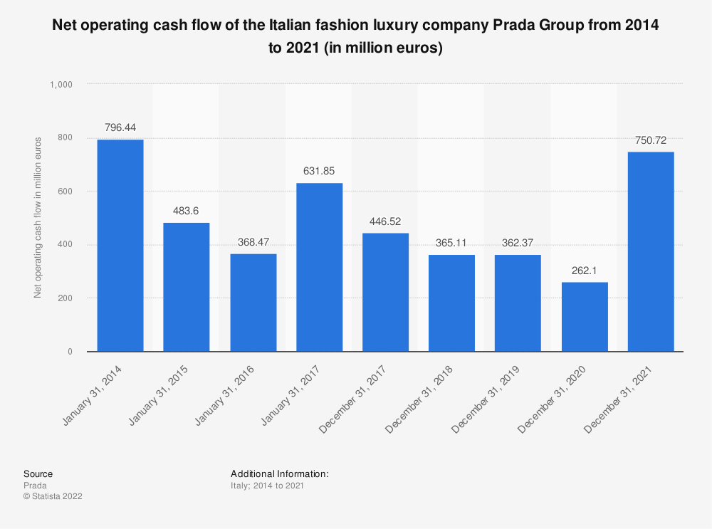 Statistic: Net operating cash flow of the Italian fashion luxury company Prada Group from 2014 to 2019 (in 1,000 euros) | Statista
