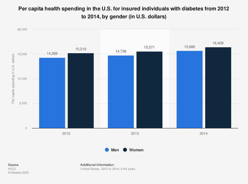 Statistic: Per capita health spending in the U.S. for insured individuals with diabetes from 2012 to 2014, by gender (in U.S. dollars) | Statista