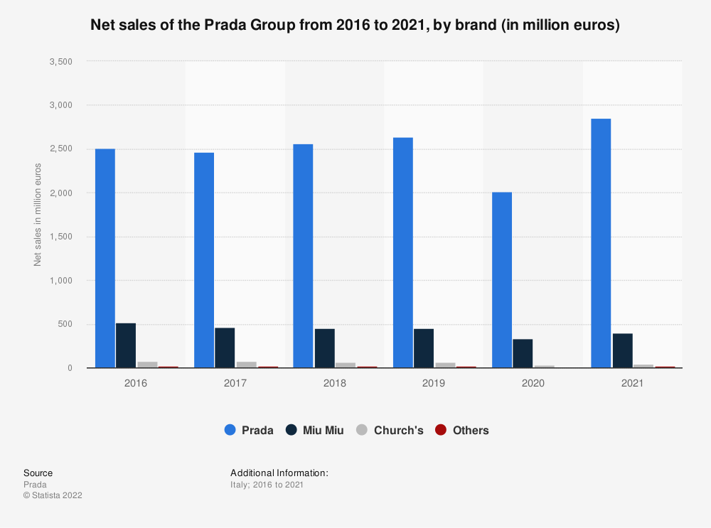 Statistic: Net sales of the Italian fashion company Prada Group from 2016 to 2019, by brand (in 1,000 euros) | Statista