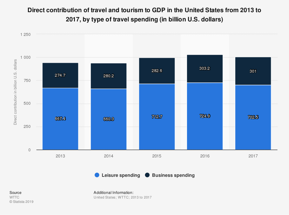 Statistic: Direct contribution of travel and tourism to GDP in the United States from 2013 to 2017, by type of travel spending (in billion U.S. dollars)   | Statista