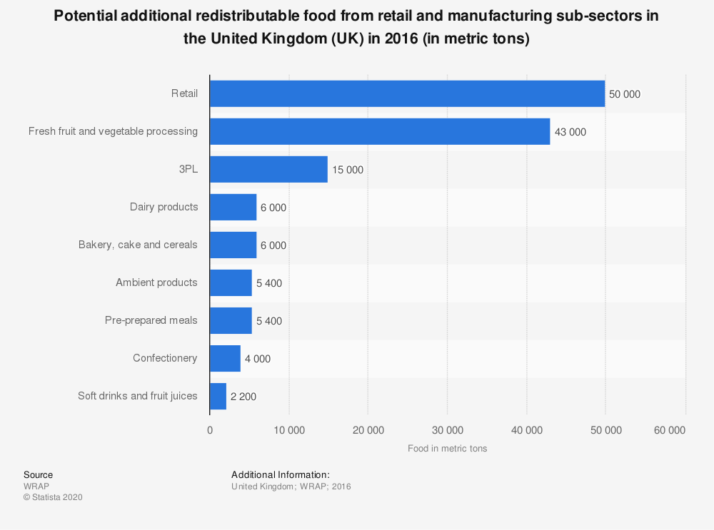 Statistic: Potential additional redistributable food from retail and manufacturing sub-sectors in the United Kingdom (UK) in 2016 (in metric tons) | Statista