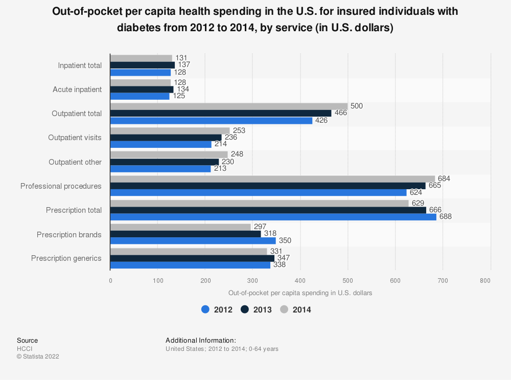 Statistic: Out-of-pocket per capita health spending in the U.S. for insured individuals with diabetes from 2012 to 2014, by service (in U.S. dollars) | Statista
