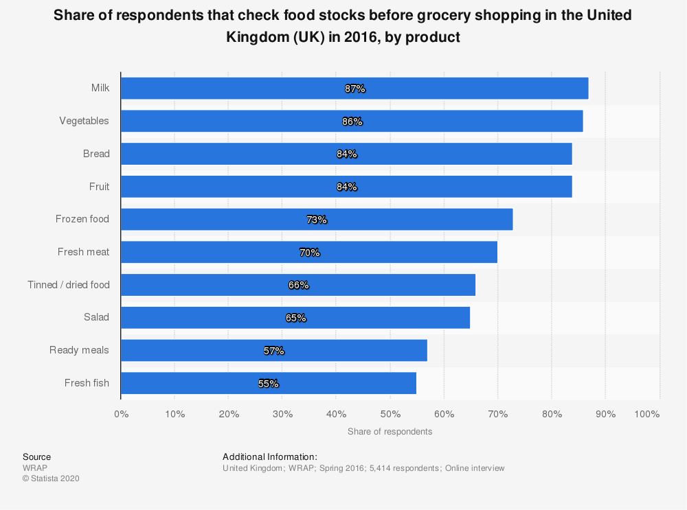 Statistic: Share of respondents that check food stocks before grocery shopping in the United Kingdom (UK) in 2016, by product  | Statista