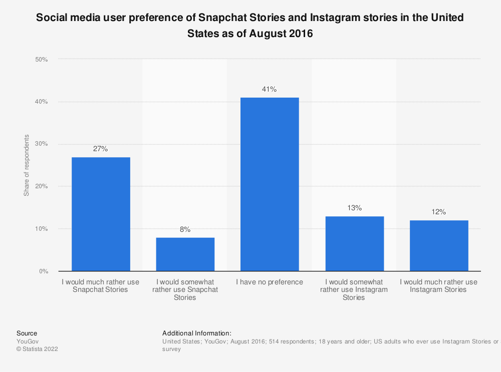 Statistic: Social media user preference of Snapchat Stories and Instagram stories in the United States as of August 2016 | Statista