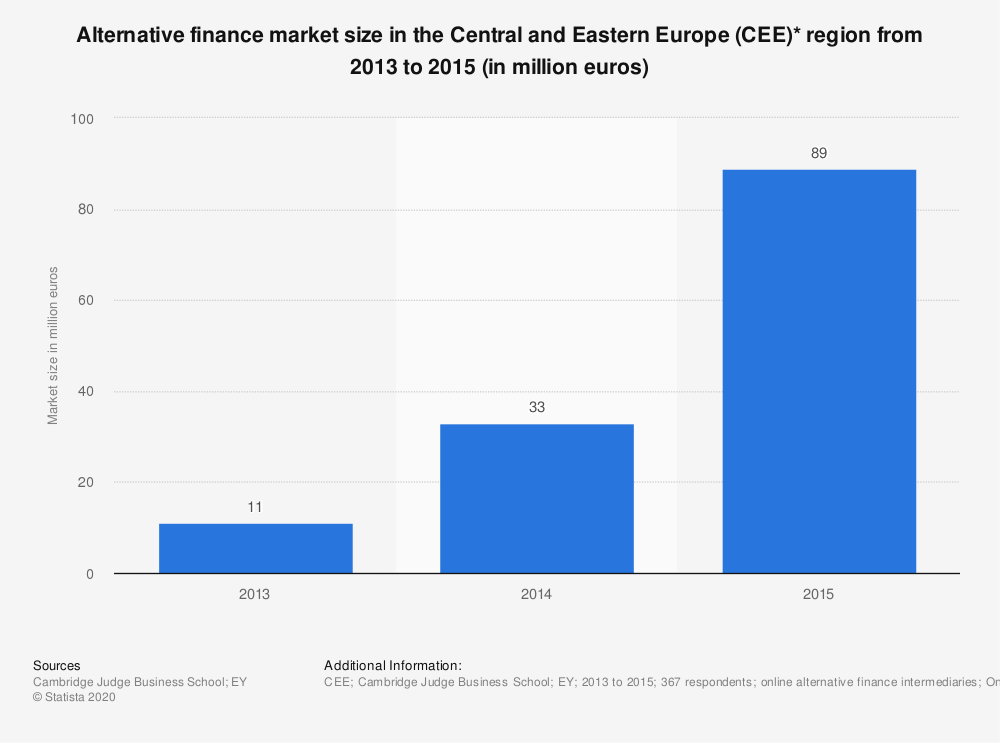 Statistic: Alternative finance market size in the Central and Eastern Europe (CEE)* region from 2013 to 2015 (in million euros) | Statista