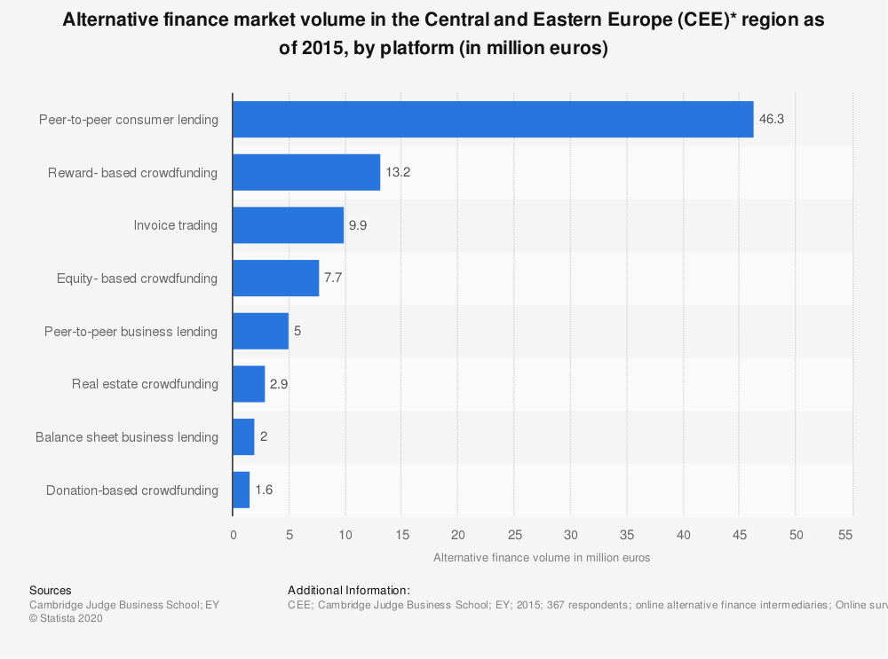 Statistic: Alternative finance market volume in the Central and Eastern Europe (CEE)* region as of 2015, by platform (in million euros) | Statista
