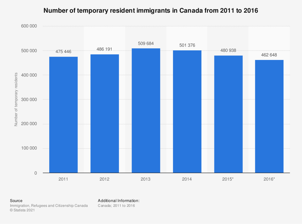 Statistic: Number of temporary resident immigrants in Canada from 2011 to 2016 | Statista