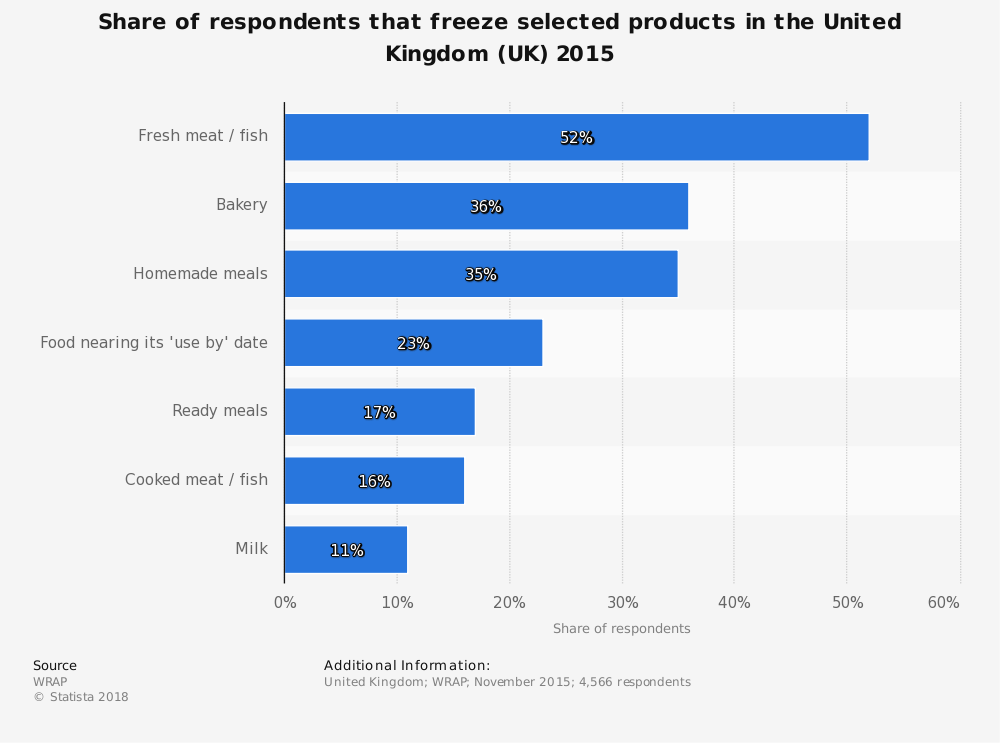 Statistic: Share of respondents that freeze selected products in the United Kingdom (UK) 2015 | Statista