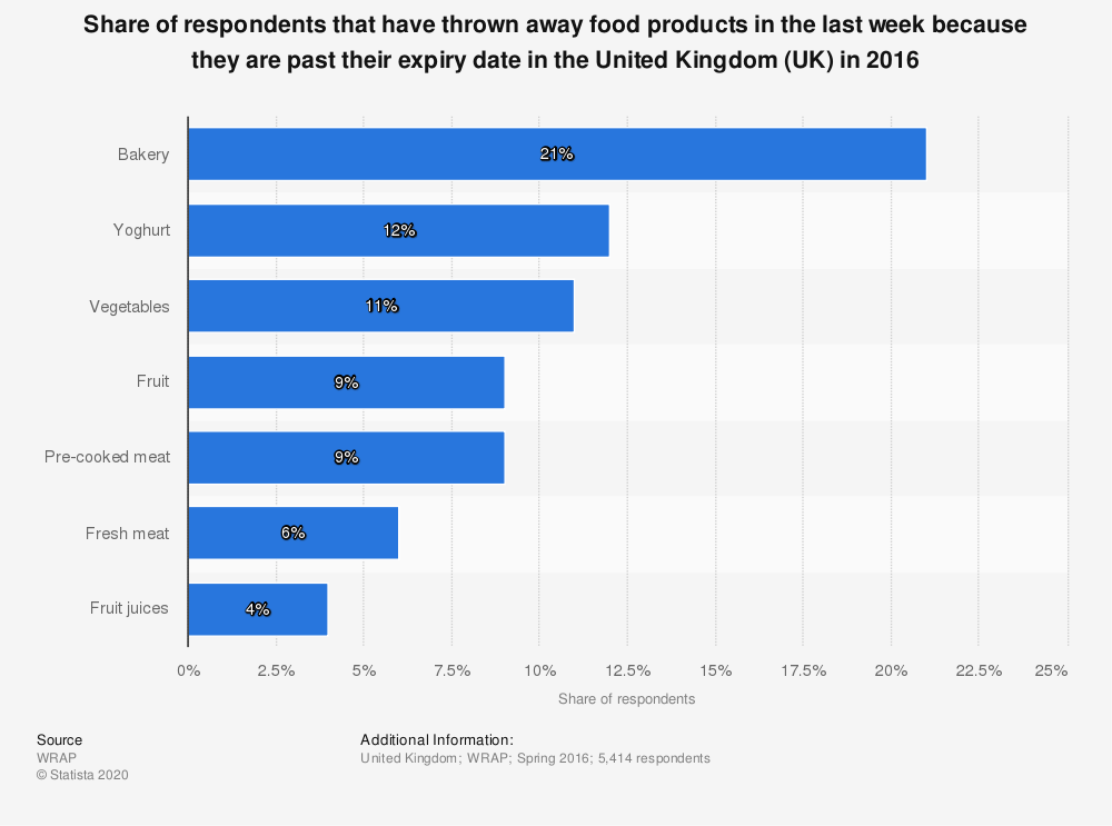 Statistic: Share of respondents that have thrown away food products in the last week because they are past their expiry date in the United Kingdom (UK) in 2016 | Statista