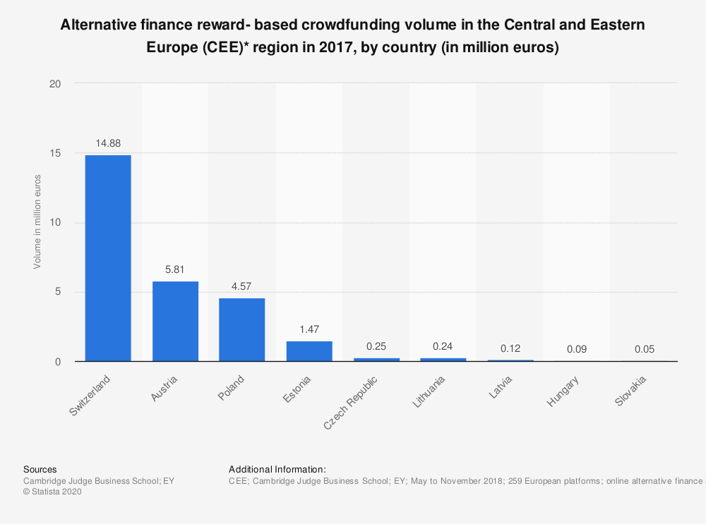 Statistic: Alternative finance reward- based crowdfunding volume in the Central and Eastern Europe (CEE)* region in 2017, by country (in million euros) | Statista