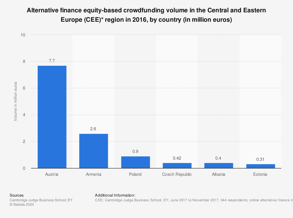 Statistic: Alternative finance equity-based crowdfunding volume in the Central and Eastern Europe (CEE)* region in 2016, by country (in million euros) | Statista