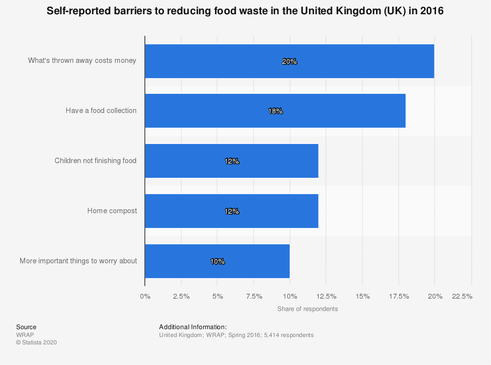 Statistic: Self-reported barriers to reducing food waste in the United Kingdom (UK) in 2016 | Statista