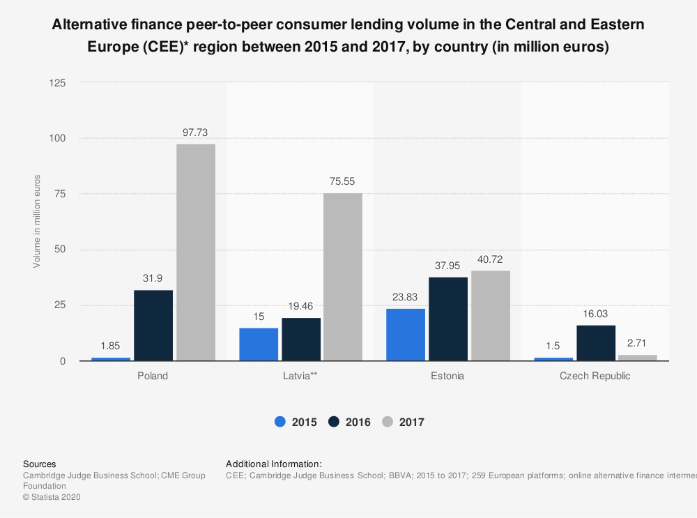 Statistic: Alternative finance peer-to-peer consumer lending volume in the Central and Eastern Europe (CEE)* region between 2015 and 2017, by country (in million euros) | Statista