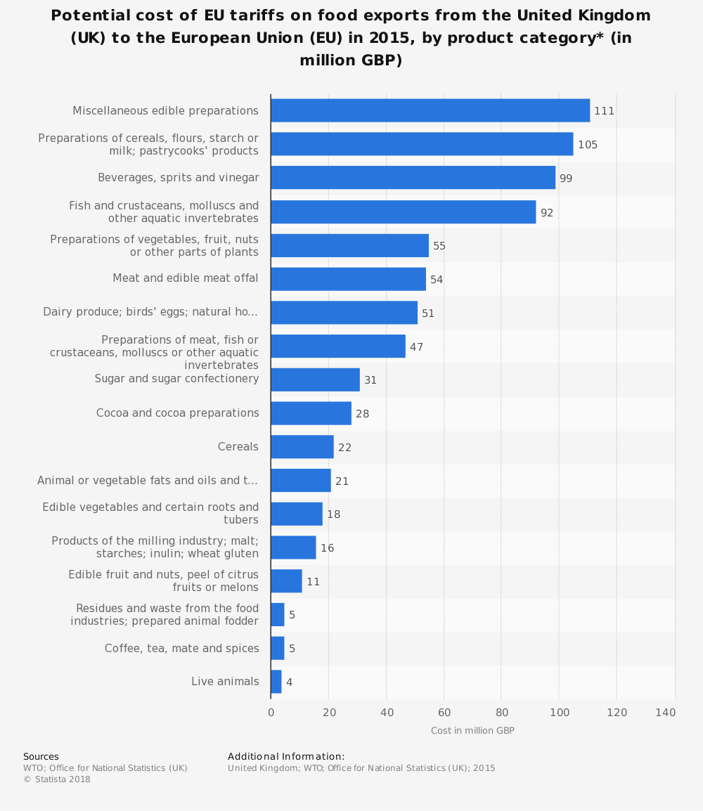 Statistic: Potential cost of EU tariffs on food exports from the United Kingdom (UK) to the European Union (EU) in 2015, by product category* (in million GBP)  | Statista