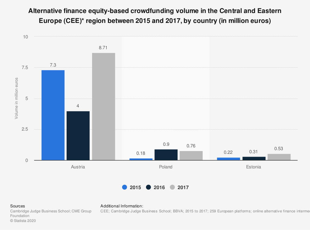 Statistic: Alternative finance equity-based crowdfunding volume in the Central and Eastern Europe (CEE)* region in 2015 and 2016, by country (in million euros) | Statista