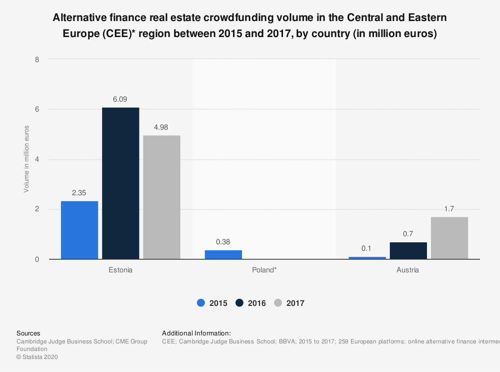 Statistic: Alternative finance real estate crowdfunding volume in the Central and Eastern Europe (CEE)* region in 2015 and 2016, by country (in million euros) | Statista