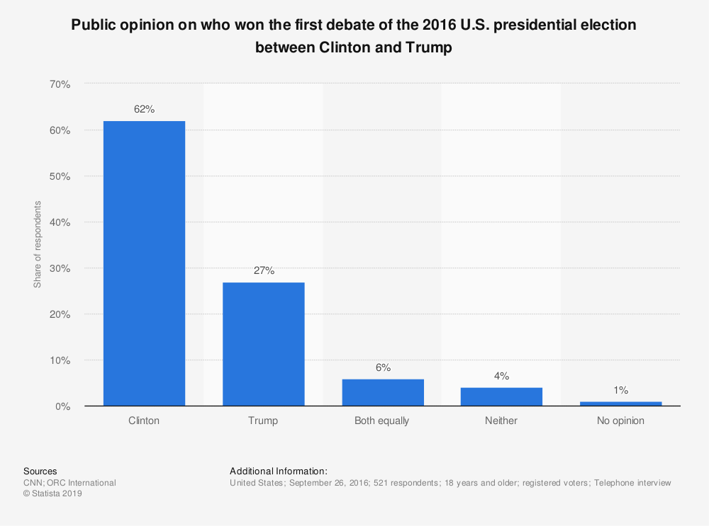 Statistic: Public opinion on who won the first debate of the 2016 U.S. presidential election between Clinton and Trump | Statista