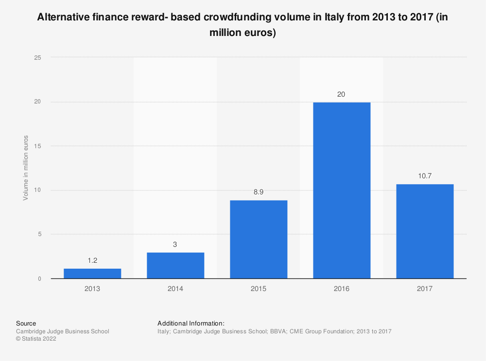 Statistic: Alternative finance reward- based crowdfunding volume in Italy from 2013 to 2017 (in million euros) | Statista