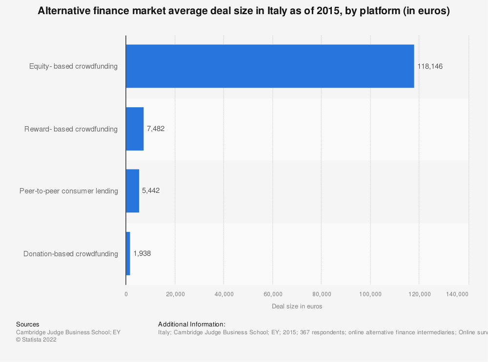 Statistic: Alternative finance market average deal size in Italy as of 2015, by platform (in euros) | Statista