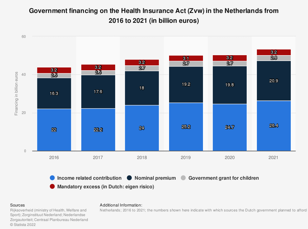 Statistic: Government financing on the Health Insurance Act (Zvw) in the Netherlands from 2016 to 2019 (in billion euros) | Statista