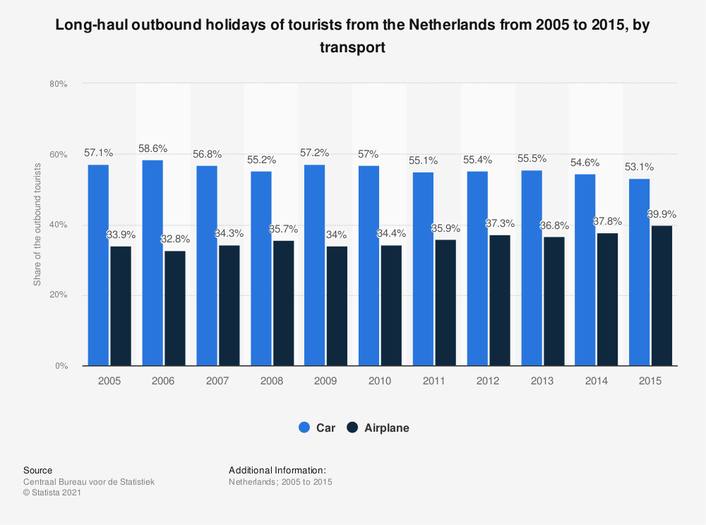 Statistic: Long-haul outbound holidays of tourists from the Netherlands from 2005 to 2015, by transport | Statista