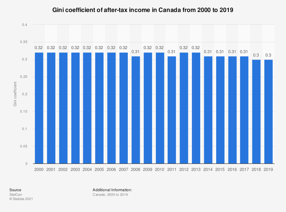 Statistic: Gini coefficient of after-tax income in Canada from 2000 to 2018 | Statista