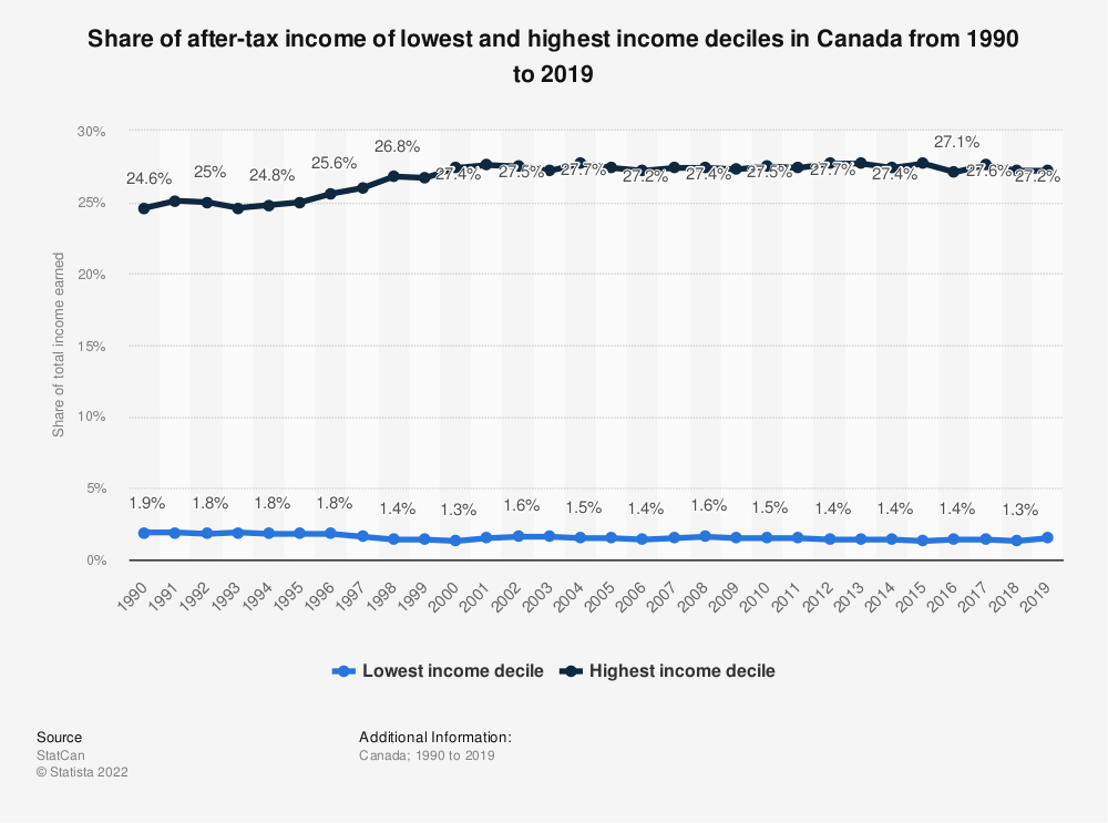 Statistic: Share of after-tax income of lowest and highest income deciles in Canada from 1990 to 2017 | Statista