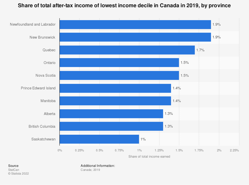 Statistic: Share of total after-tax income of lowest income decile in Canada in 2017, by province | Statista