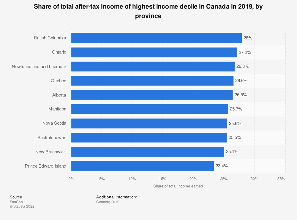 Statistic: Share of total after-tax income of highest income decile in Canada in 2017, by province | Statista