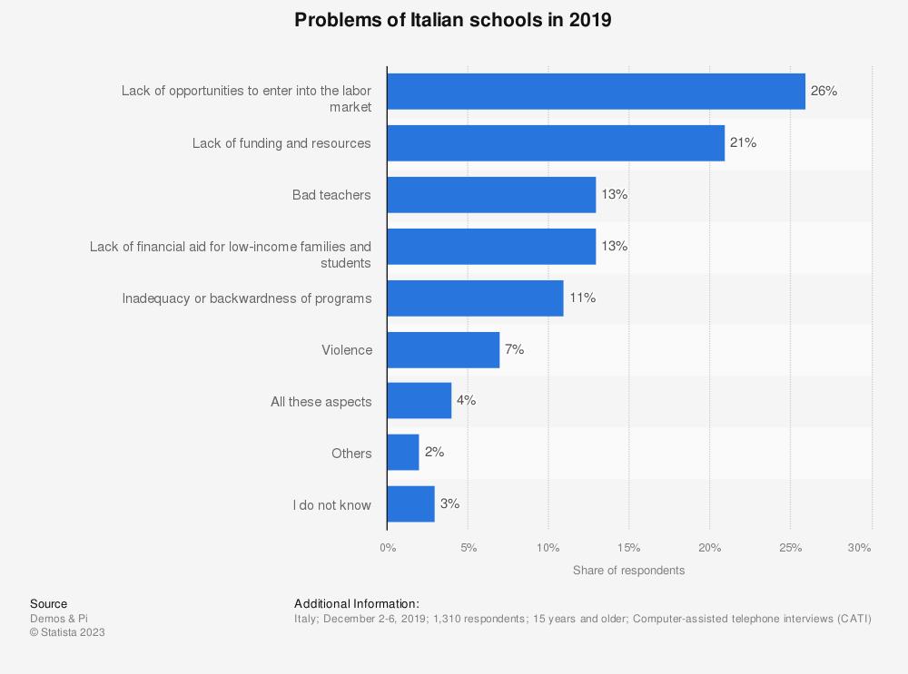 Statistic: Problems of the Italian schools in 2019 | Statista