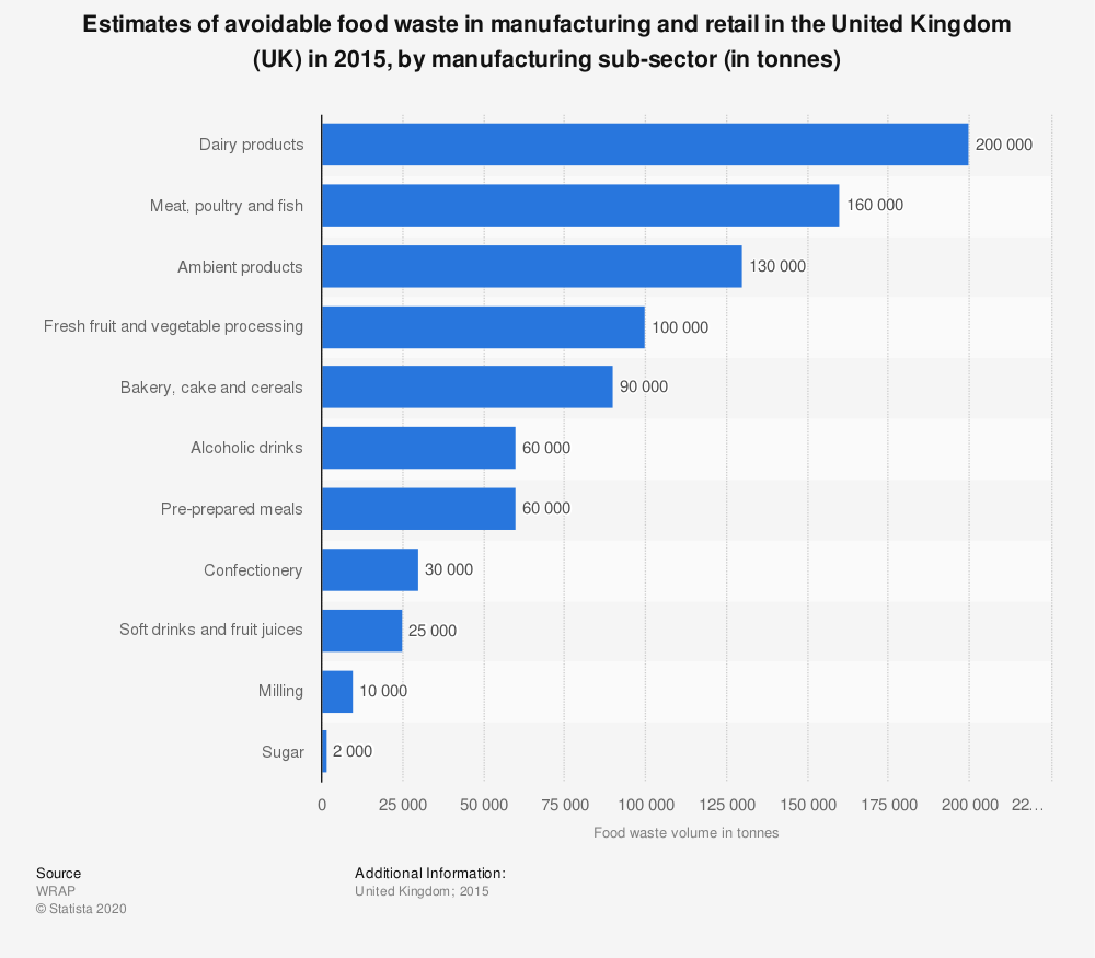 Statistic: Estimates of avoidable food waste in manufacturing and retail in the United Kingdom (UK) in 2015, by manufacturing sub-sector (in tonnes) | Statista