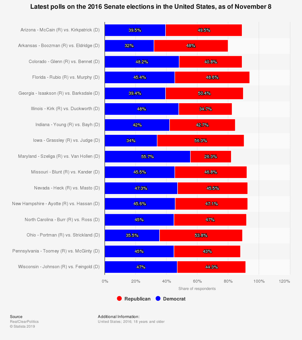 Statistic: Latest polls on the 2016 Senate elections in the United States, as of November 8 | Statista