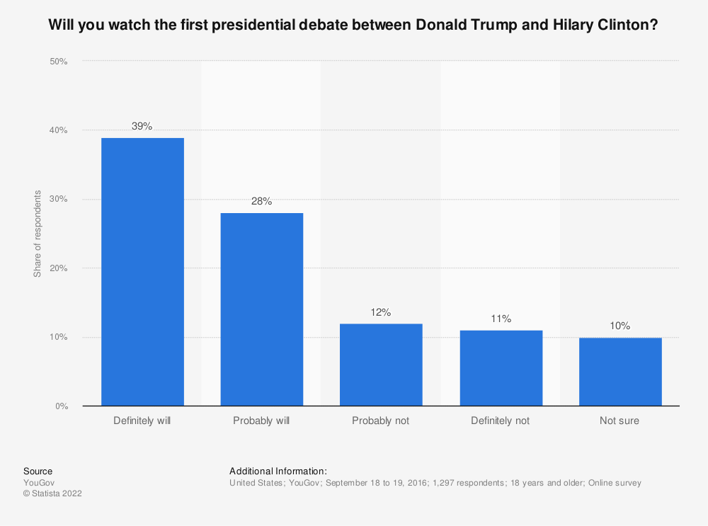 Statistic: Will you watch the first presidential debate between Donald Trump and Hilary Clinton? | Statista
