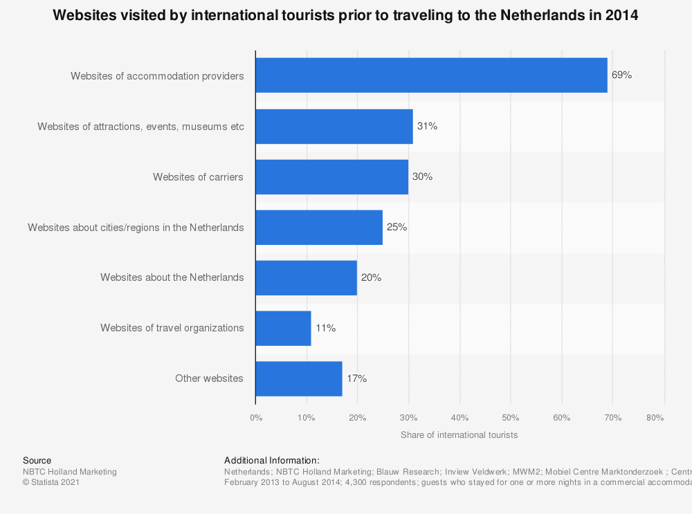 Statistic: Websites visited by international tourists prior to traveling to the Netherlands in 2014   Statista
