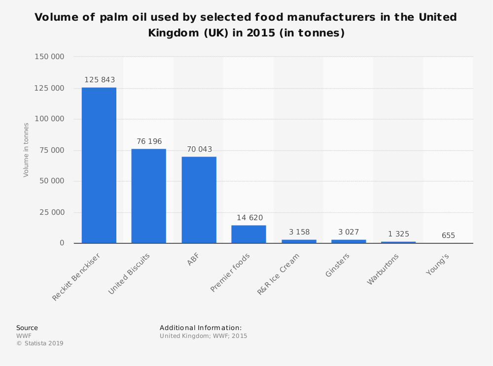 Statistic: Volume of palm oil used by selected food manufacturers in the United Kingdom (UK) in 2015 (in tonnes)   Statista