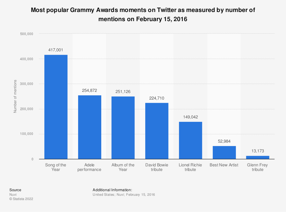 Statistic: Most popular Grammy Awards moments on Twitter as measured by number of mentions on February 15, 2016 | Statista