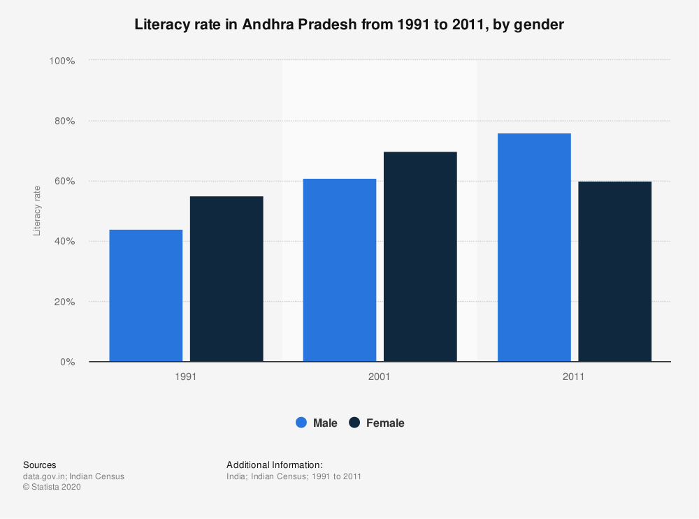 Statistic: Literacy rate in Andhra Pradesh from 1991 to 2011, by gender  | Statista