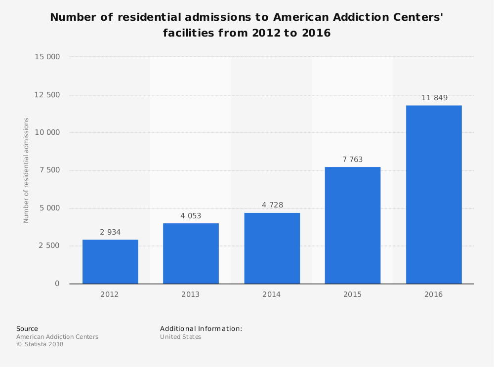 Statistic: Number of residential admissions to American Addiction Centers' facilities from 2012 to 2016 | Statista