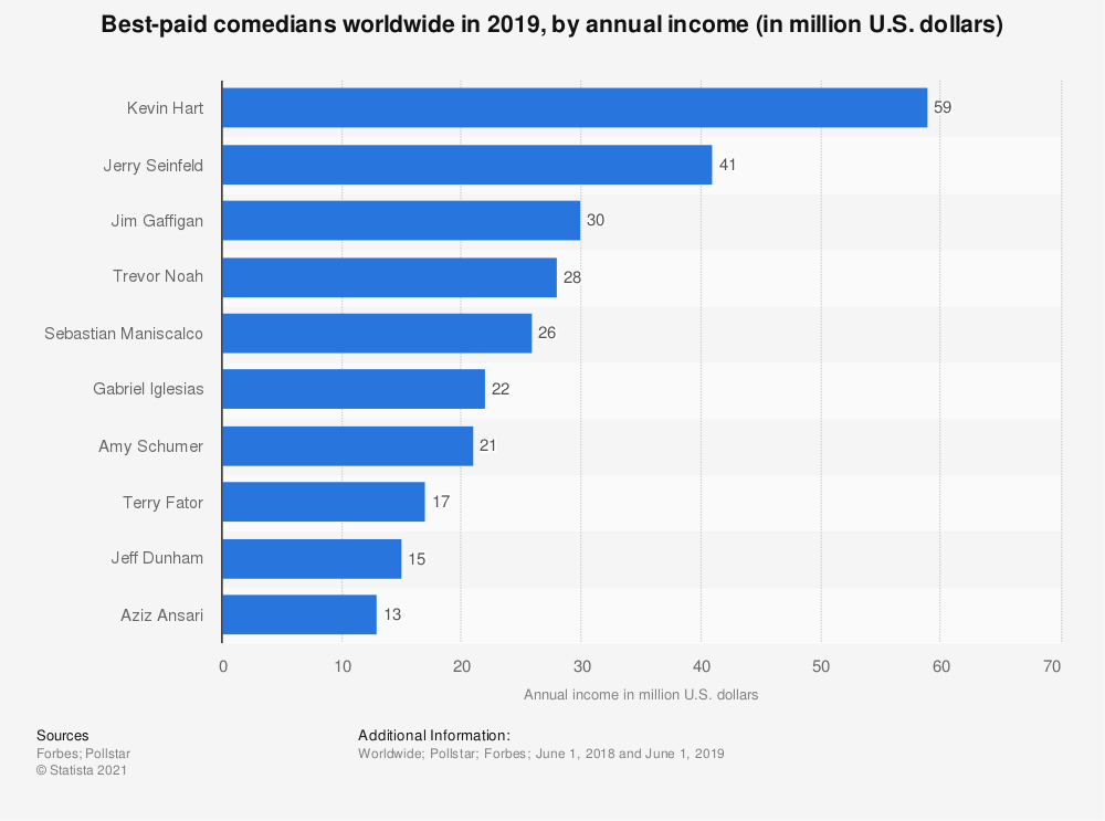 Statistic: Best-paid comedians worldwide in 2019, by annual income (in million U.S. dollars) | Statista