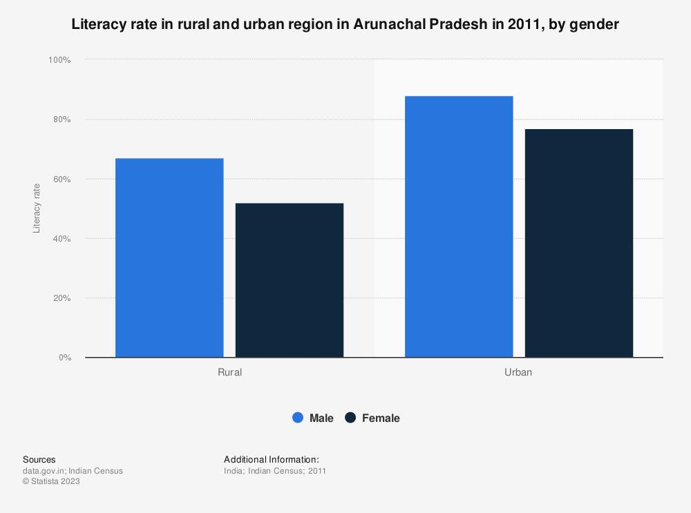 Statistic: Literacy rate in rural and urban region in Arunachal Pradesh in 2011, by gender | Statista