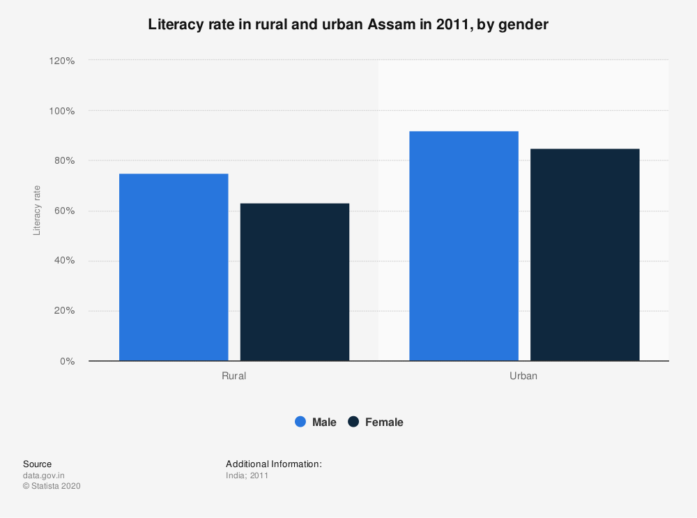 Statistic: Literacy rate in rural and urban Assam in 2011, by gender | Statista