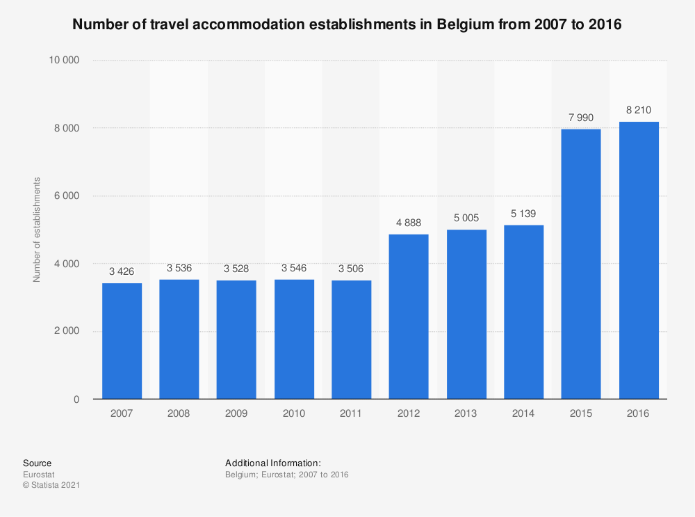 Statistic: Number of travel accommodation establishments in Belgium from 2007 to 2016 | Statista