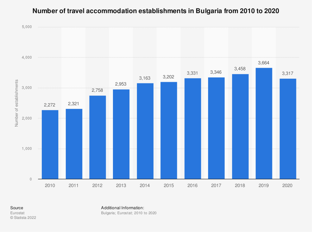 Statistic: Number of travel accommodation establishments in Bulgaria from 2007 to 2017 | Statista