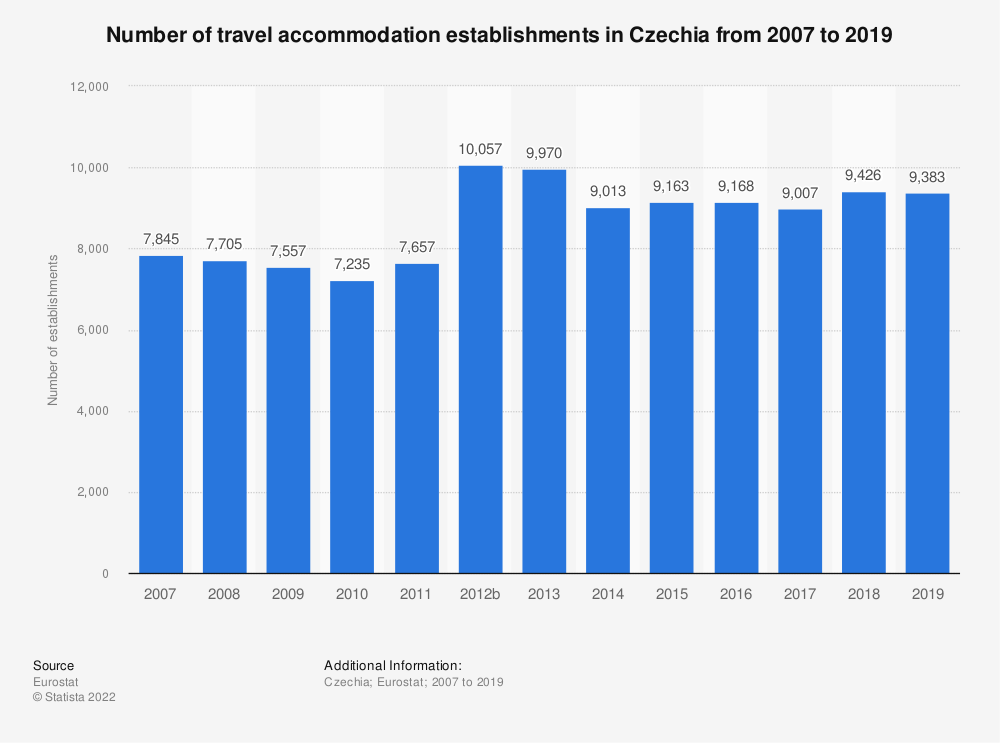 Statistic: Number of travel accommodation establishments in Czechia from 2007 to 2018 | Statista