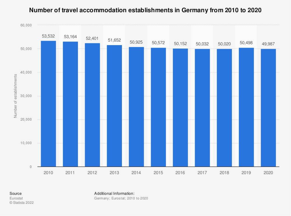 Statistic: Number of travel accommodation establishments in Germany from 2007 to 2017 | Statista