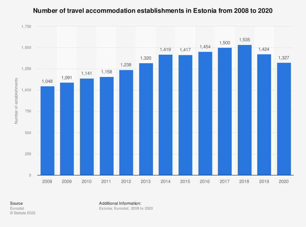 Statistic: Number of travel accommodation establishments in Estonia from 2007 to 2017 | Statista