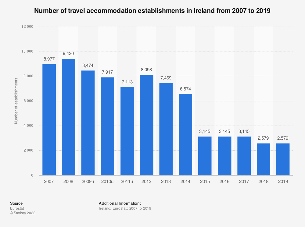 Statistic: Number of travel accommodation establishments in Ireland from 2007 to 2016 | Statista