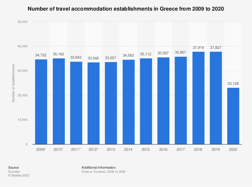 Statistic: Number of travel accommodation establishments in Greece from 2009 to 2018 | Statista