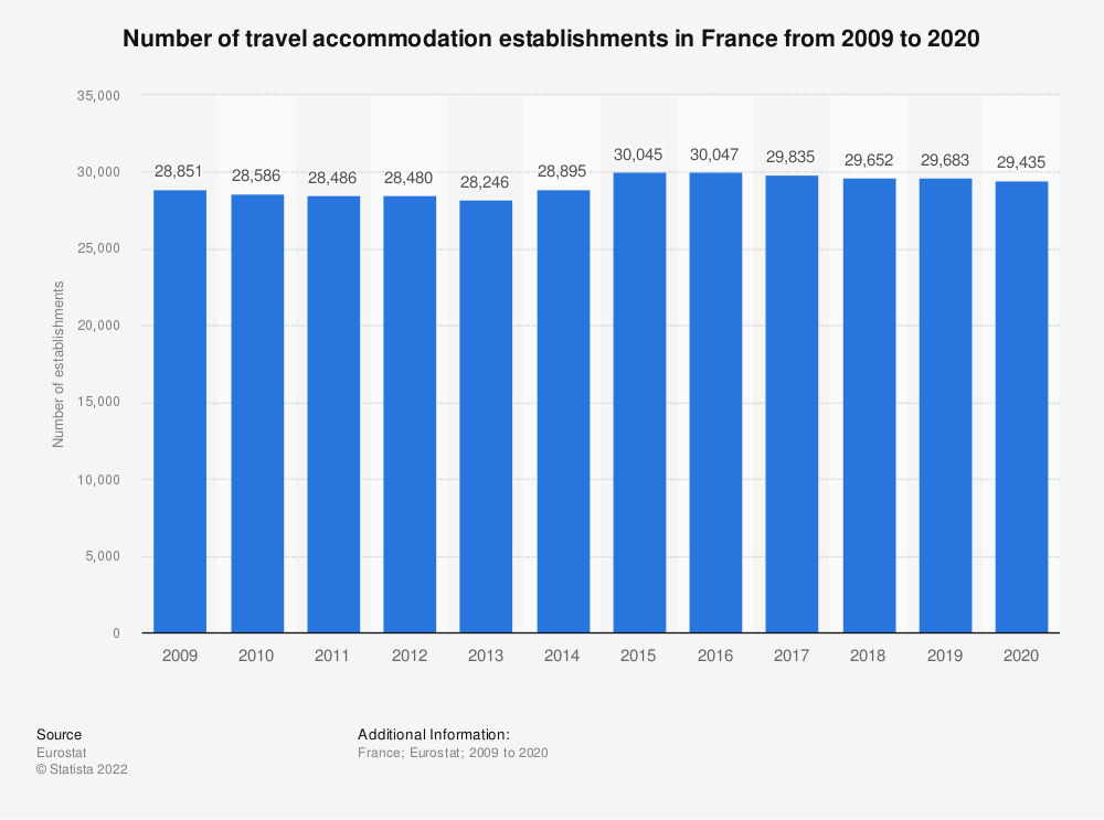 Statistic: Number of travel accommodation establishments in France from 2007 to 2016 | Statista