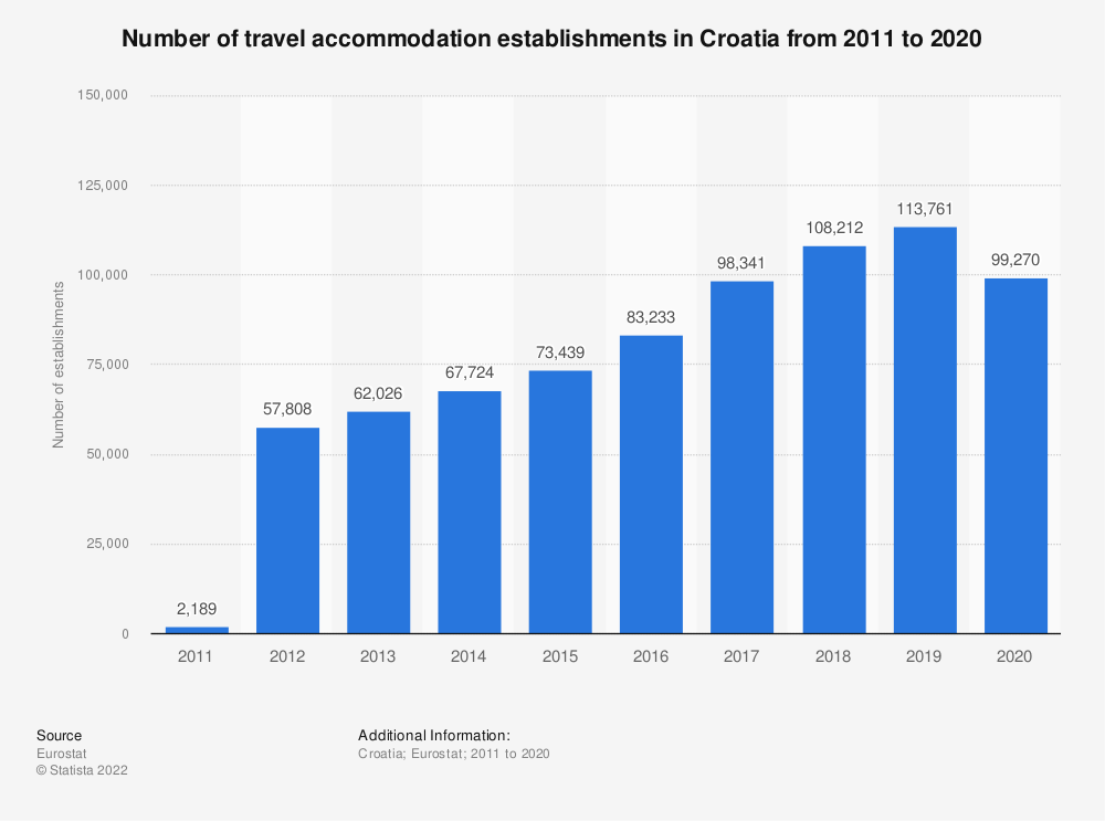 Statistic: Number of travel accommodation establishments in Croatia from 2012 to 2019 | Statista
